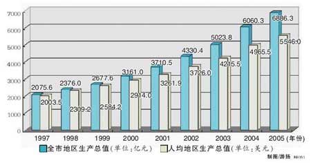 06年北京人均GDP预计超6千美元 城乡差距拉