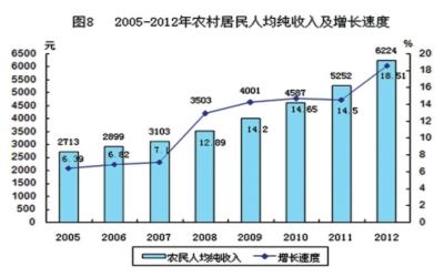 人口老龄化_2012年农村人口收入