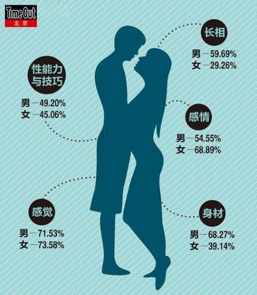 调查:男女最敏感部位大排行