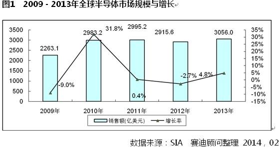 2013年中国集成电路市场规模同比增长7.1%