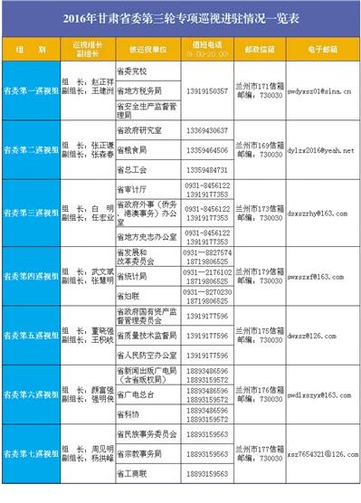 【巡视】2016年甘肃省委第三轮专项巡视进驻情况一览表