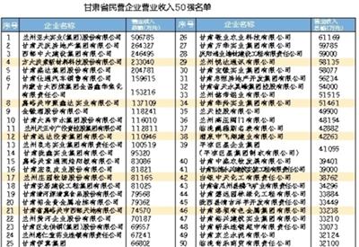 """甘肃2015年度民营企业""""三个50强"""" 亚太实业、天庆集团、西部中大占前三甲"""