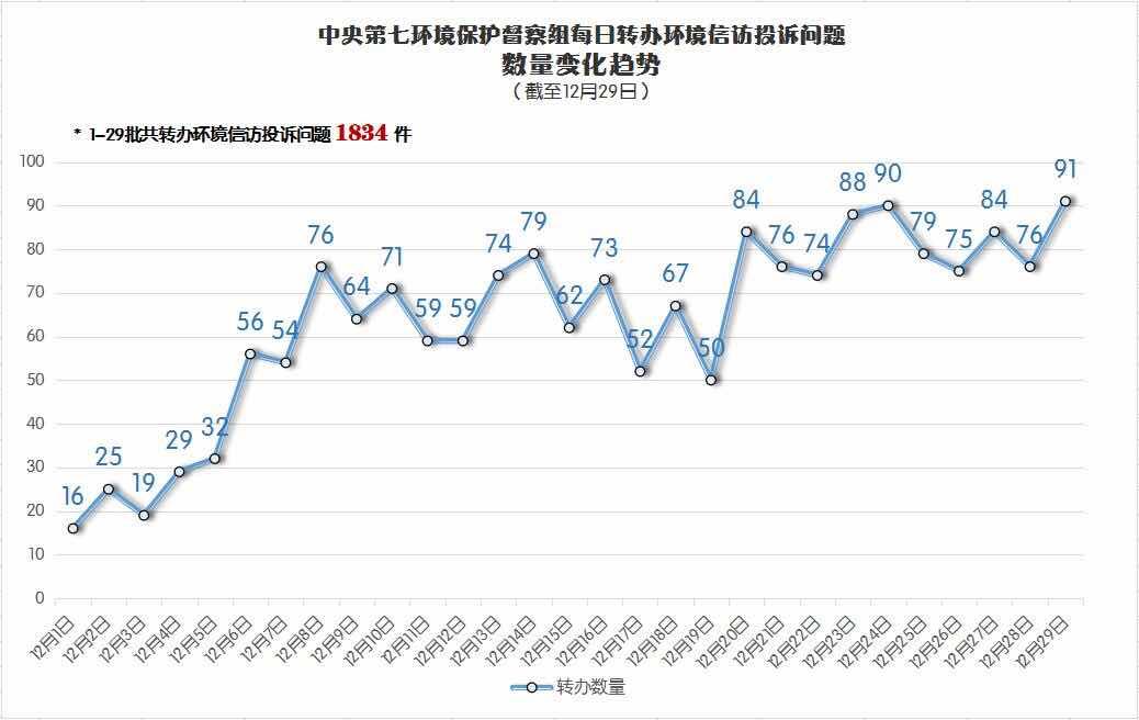 甘肃省已办结环境信访投诉问题1284件 约谈679人 问责749人