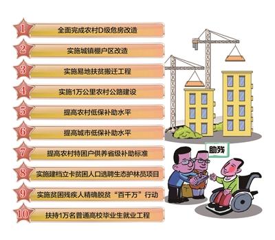 甘肃省今年将继续为民兴办10件实事