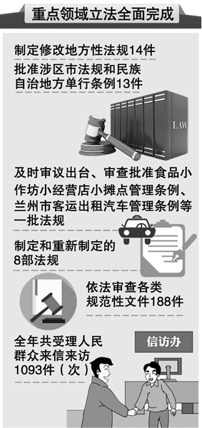 甘肃省人大常委会工作报告指出——重点领域立法已全面完成
