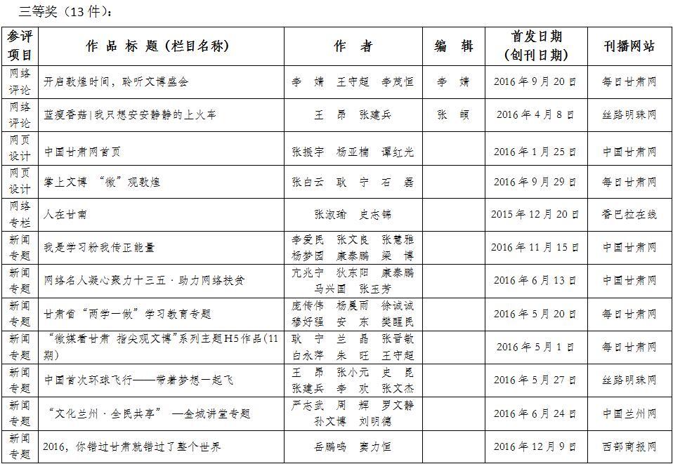 2016年度甘肃新闻奖网络新闻作品评选结果公示澳门银河赌场