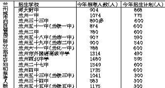 """2017年兰州市中考报名资格确认工作结束 7所""""普高""""大热 报考人数均过千"""