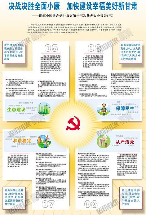 图解中国共产党甘肃省第十三次代表大会报告(三)