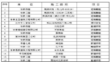兰州 :占道施工超期一月 10家单位被曝光