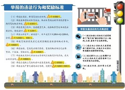 甘肃省对严重交通违法行为实行有奖举报制度 举报酒驾醉驾无证驾驶,奖励3000元
