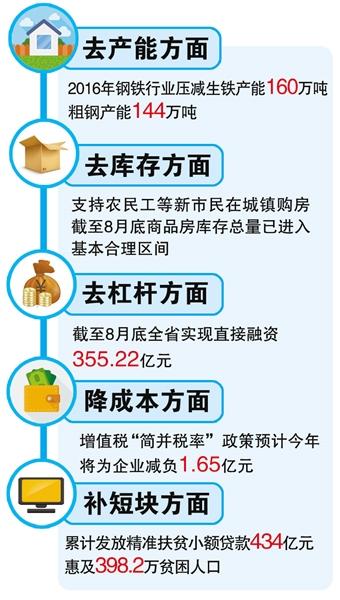 甘肃省推进供给侧结构性改革工作——取得了明显的阶段性成效