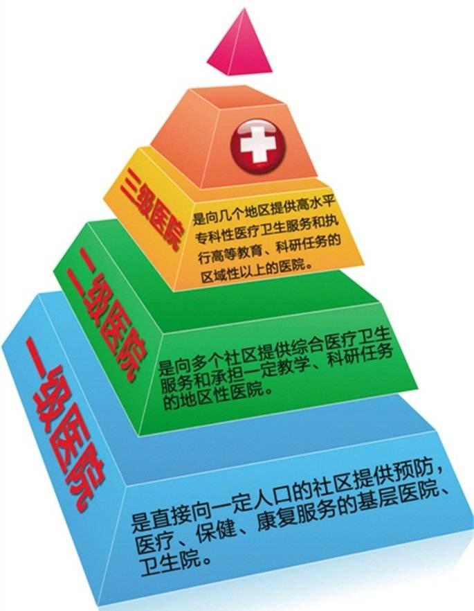 """分级诊疗制度 让甘肃医疗""""倒金字塔""""逐渐翻转"""