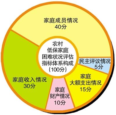甘肃探索建立农村低保家庭困难状况评估指标体系