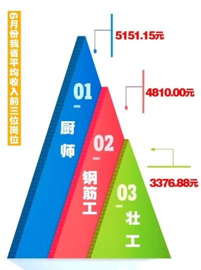 甘肃省6月份主要劳动力平均收入3012.24元