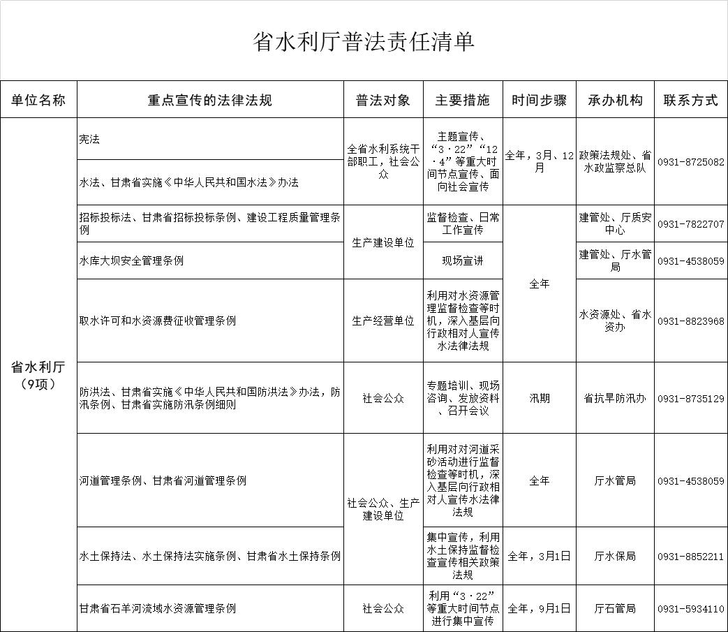 甘肃省水利厅普法责任清单