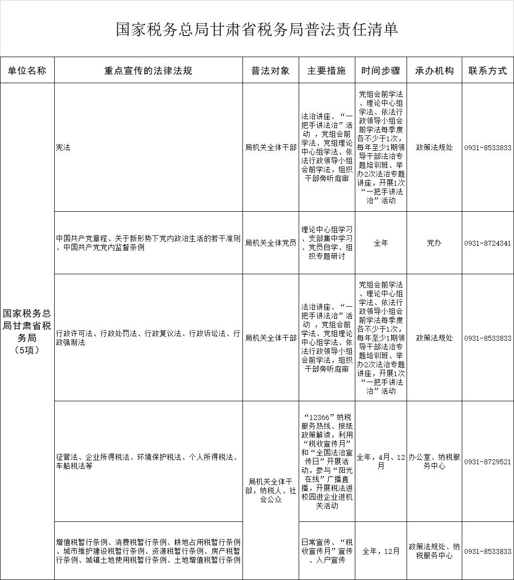 国家税务总局甘肃省税务局普法责任清单