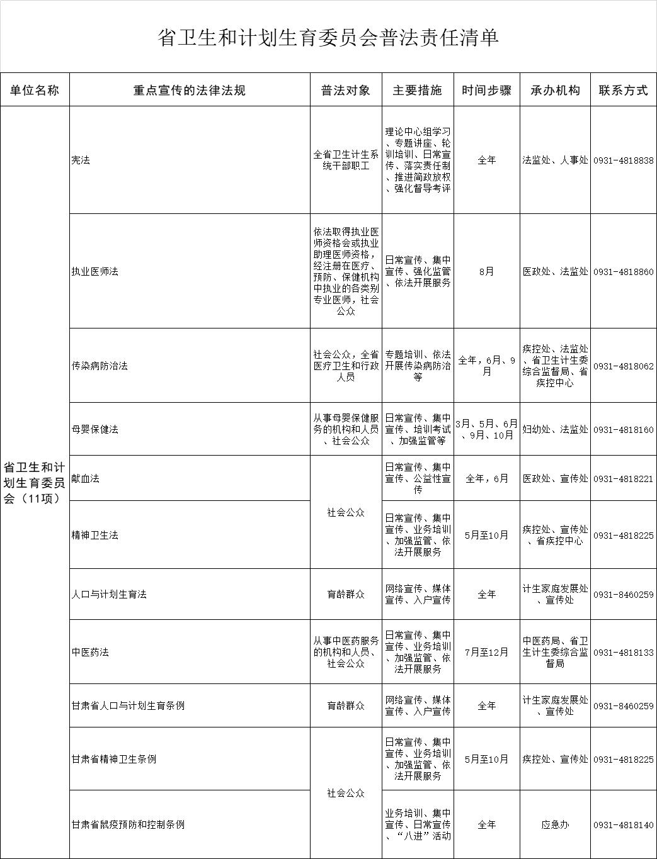 甘肃省卫生和计划生育委员会普法责任清单