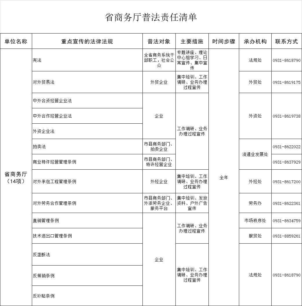 甘肃省商务厅普法责任清单
