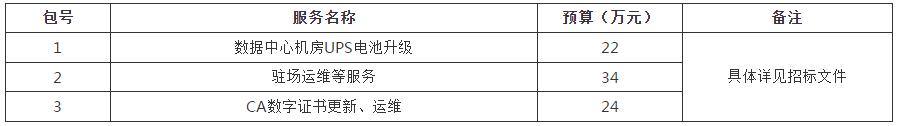 甘肃省疾病预防控制中心信息中心机房运维服务政府采购项目公开招标公告