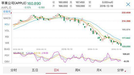 (19日,苹果下跌3.12%,而道琼斯工业指数同日下跌1.49%)