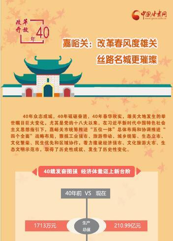 嘉峪关:改革春风度雄关 丝路名城更璀璨