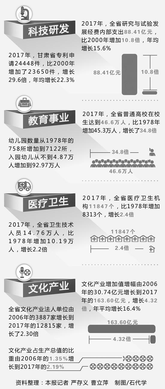 甘肃各项社会事业蓬勃发展——数字甘肃40年(六)