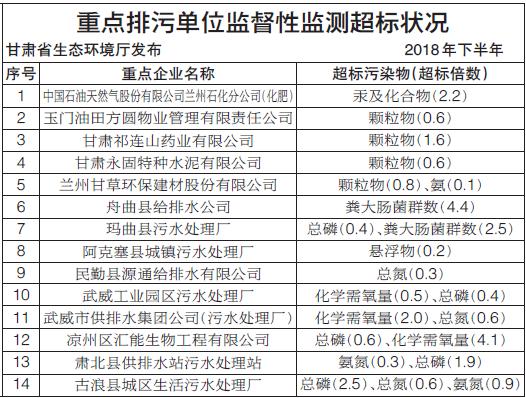 甘肃省生态环境厅发布重点排污单位监督性监测超标状况