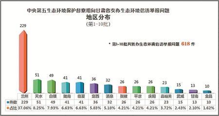 中央第五生态环境保护督察组向甘肃省交办第十批生态环境信访举报问题