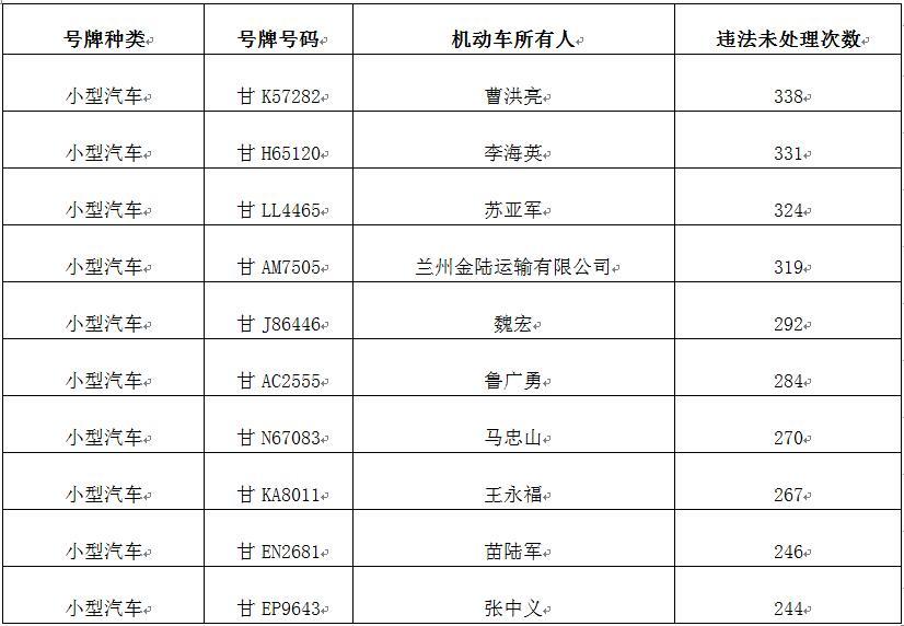"""甘肃曝光前10名""""交通违法大王""""名单 最高违法338次"""