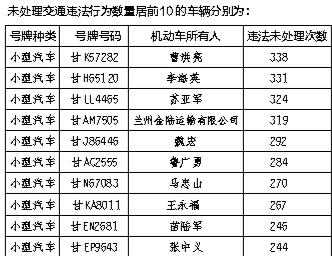 """甘肃省交警总队曝光交通违法""""大王"""""""