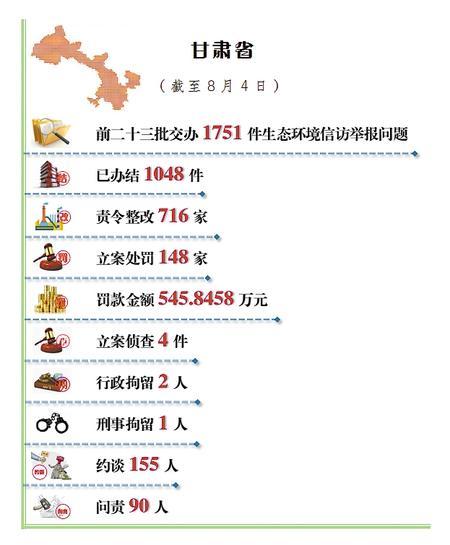 甘肃省公开生态环境信访举报问题边督边改情况(截至8月4日)