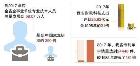 """【壮丽70年·奋斗新时代】甘肃科技:创新跑出""""加速度""""(图)"""