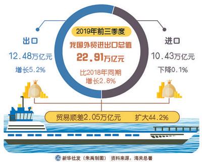 前三季度外贸运行稳中提质(权威发布)