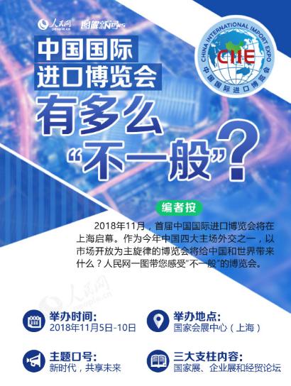 """图解:中国国际进口博览会有多么""""不一般""""?"""