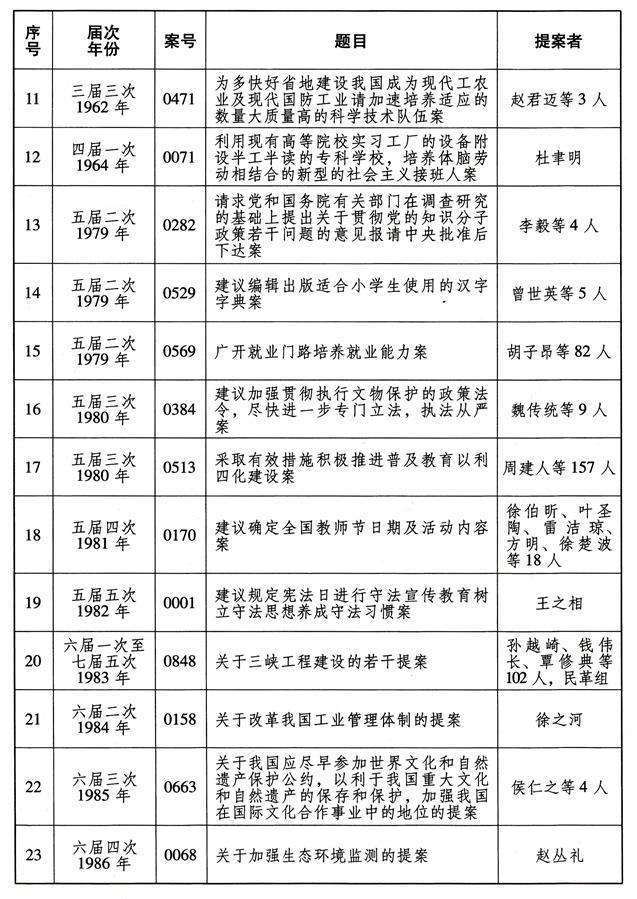 (图表)[受权发布]全国政协成立70年来有影响力重要提案名单(2)