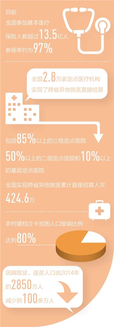 覆盖全民 基本医疗保险参保人数超过13.5亿人