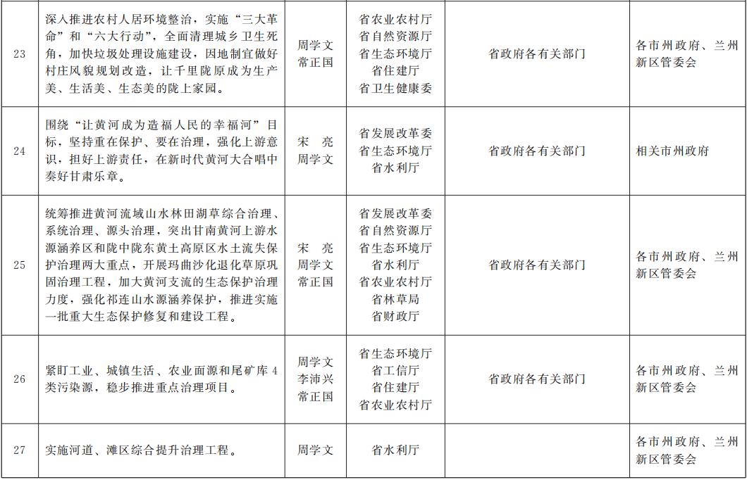 甘肃省人民政府关于分解落实2020年全省经济社会发展主要指标和重点工作任务的通知