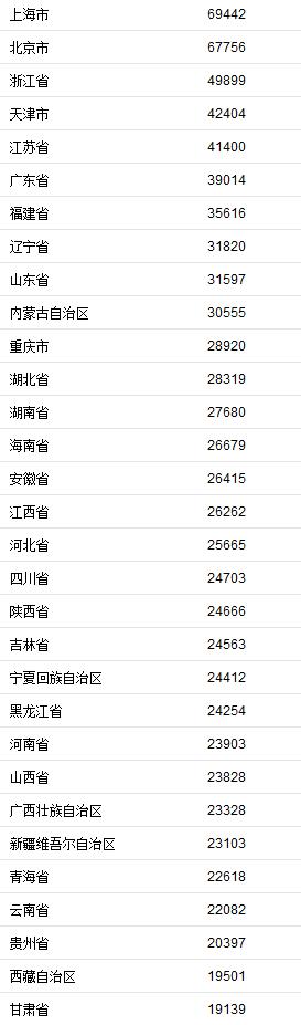 31省份2019年居民收入榜来了!京沪人均可支配收入近7万