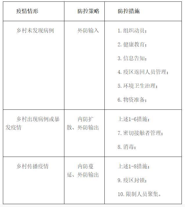 新型冠状病毒感染的肺炎疫情乡村防控工作方案(试行)