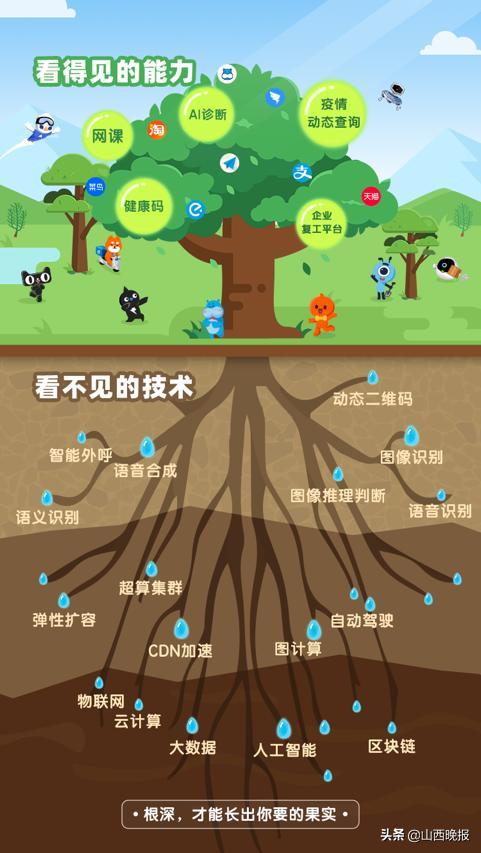 阿里张勇《人民日报》刊发署名文章:抓住数字新基建的机遇