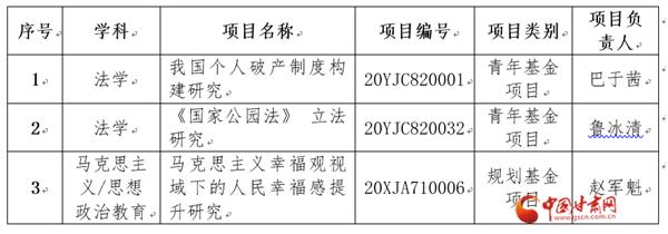 甘肃政法大学获批3项2020年度教育部人文社科基金项目(图)