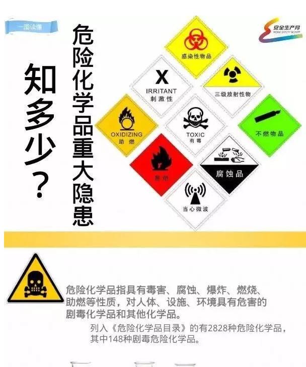 【安全生产月】一图读懂危险化学品重大隐患知多少