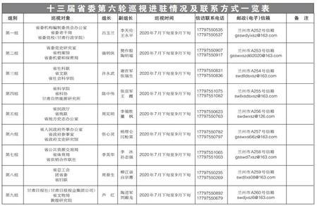 十三届省委第六轮巡视各巡视组完成进驻 各巡视组联系方式公布