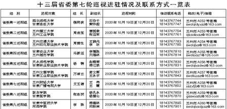 甘肃省委第七轮巡视进驻动员工作相继展开 各巡视组联系方式公布