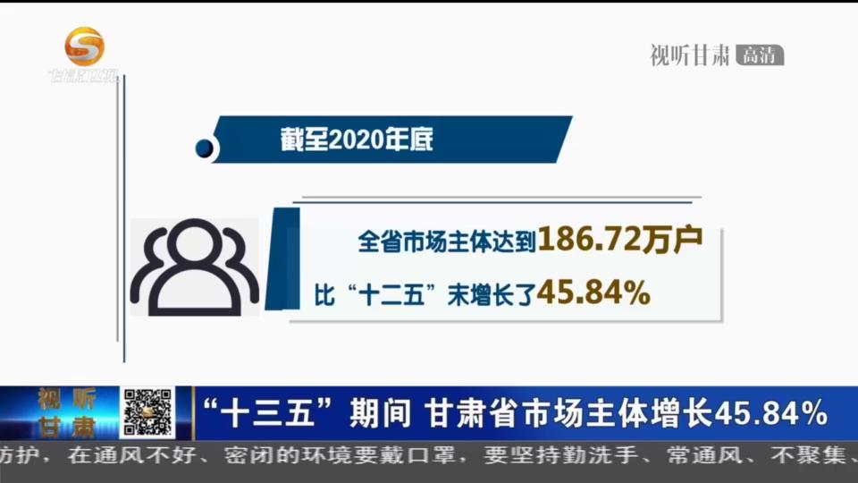 """""""十三五""""期间 甘肃省市场主体增长45.84%"""