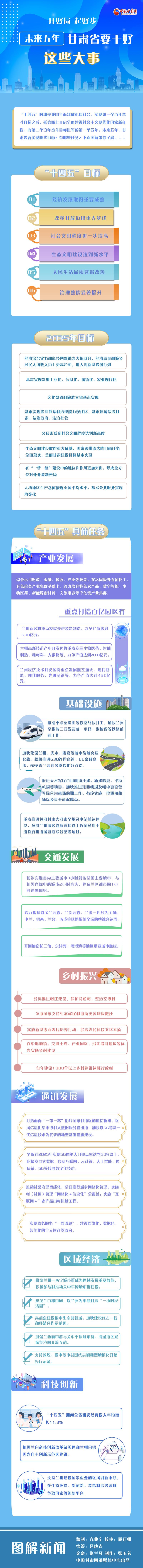 图解丨开好局 起好步 未来五年甘肃省要干好这些大事!