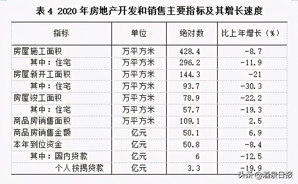 2020年酒泉市国民经济和社会发展 统计公报