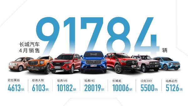 长城汽车4月销售9.2万辆 同比劲增14% 坦克300爆款效应增强