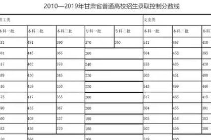 甘肃省高考填报志愿时间确定