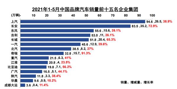 """连续5个月销量大涨""""奇瑞速度""""位居中国品牌汽车增速第一"""